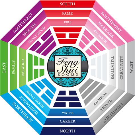 Feng Shui Room Chart by What Is Feng Shui Feng Shui Rooms