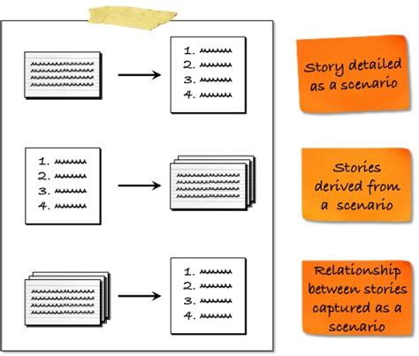 agile storyboard template agile scenarios and storyboards pichler