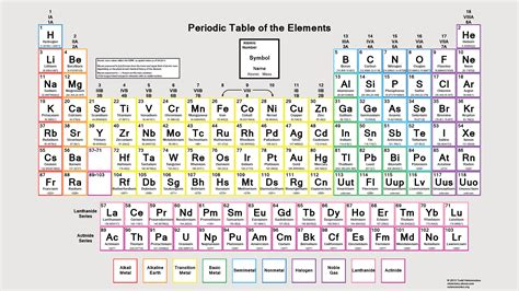 Periodic Table With Molar Masses by Color Periodic Table Of The Elements Atomic Masses