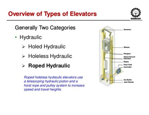 How To Tank A Basement - vertical transportation systems in buildings by ramesh nayaka