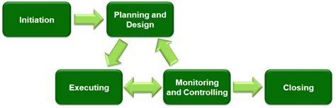 pengertian layout manajemen operasi pengertian fungsi manajemen proyek kontruksi