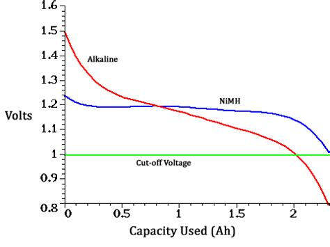 on computing power consumption for a gsm system