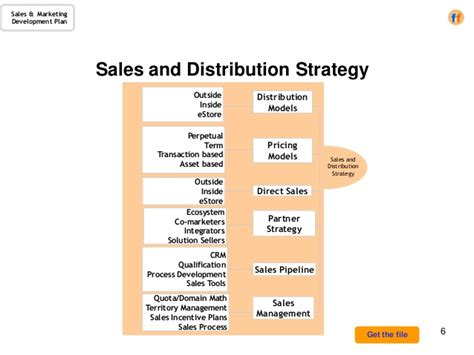 distribution strategy template sales marketing development plan a template for the cro