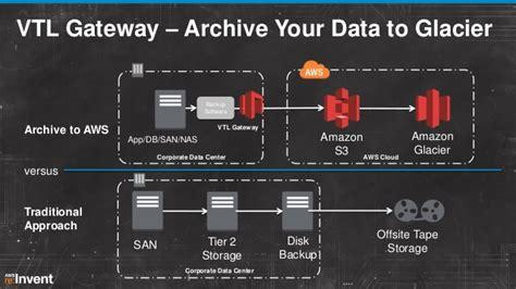 integrating  premises enterprise storage workloads