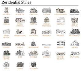 Home Design Guide architecture on pinterest style guides gothic architecture and
