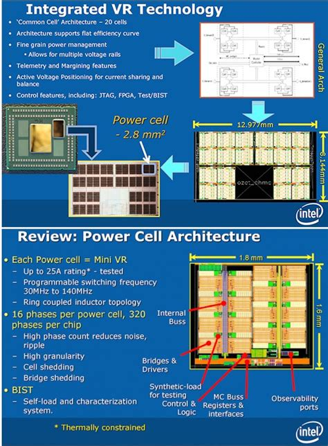intel haswell integrated voltage regulator detailed