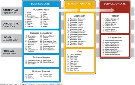 Enterprise Architecture Global University Alliance Enterprise Architecture Standards Template
