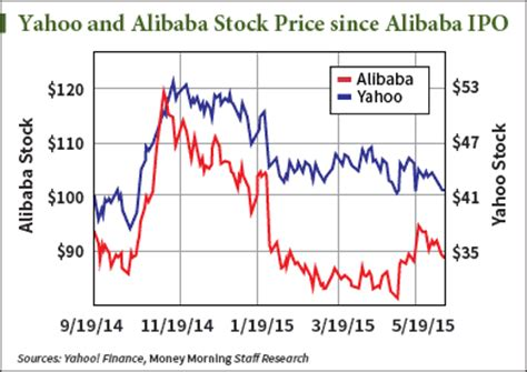 alibaba quote yahoo yhoo baba correlation storytrading
