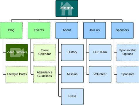 make a web diagram how to make a site map lucidchart