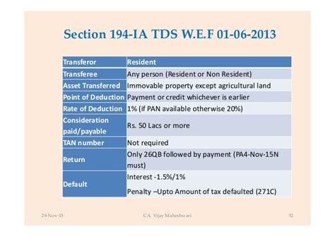 section 194ia section 194ia 28 images tds on sale of immovable