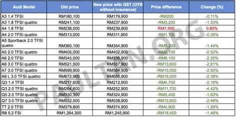 Harga Samsung A5 A6 A7 A8 gst euromobil announces reved audi prices
