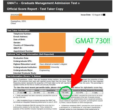 Of Ta Mba Average Gmat Score by Top Tips To Improve Your Gmat Score