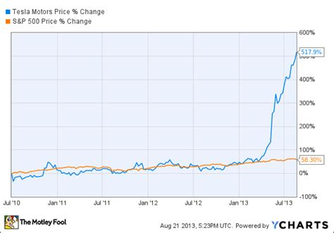 Tesla Price Chart Tesla S Success Story In 3 Charts Tsla