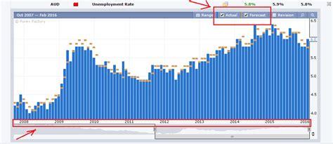 Forex Factory Calendar 11 Things Forexfactory Economic Calendar Tells You Forex