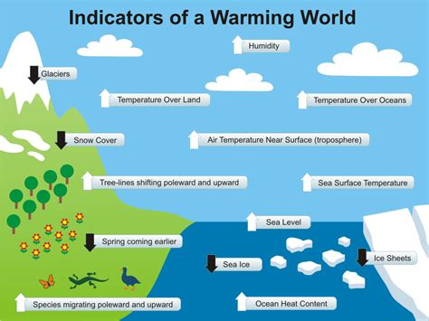 weather pattern meaning in hindi warming indicators