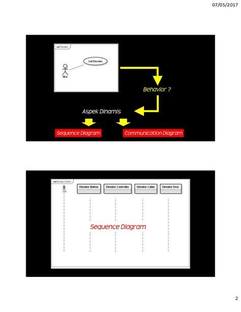 Rekayasa Perangkat Lunak 1 hestya patrie sequence diagram rekayasa perangkat lunak 1 program
