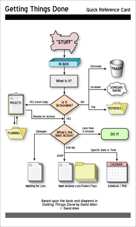 getting things done flowchart pdf getting things done an introduction to gtd babbling