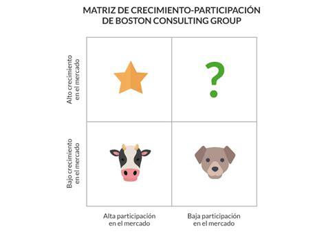 matriz boston consulting group de estrategias de posicionamiento de marca para pymes sinnaps