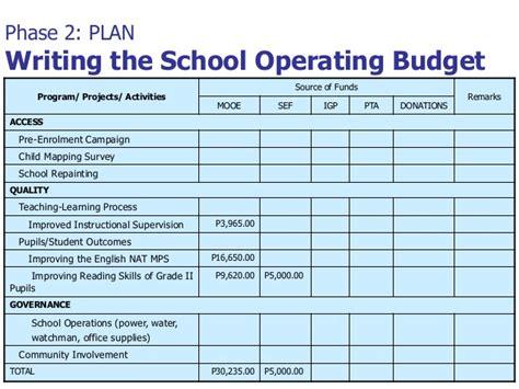 School Improvement Plan School Operating Budget Template