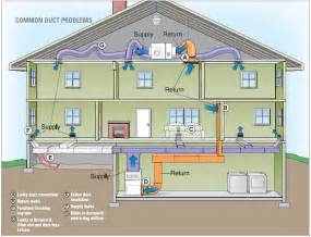 Home Hvac Duct Design Duct Sealing