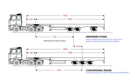tractor trailer pre trip inspection diagram tractor trailer pre trip inspection diagram cdl pre