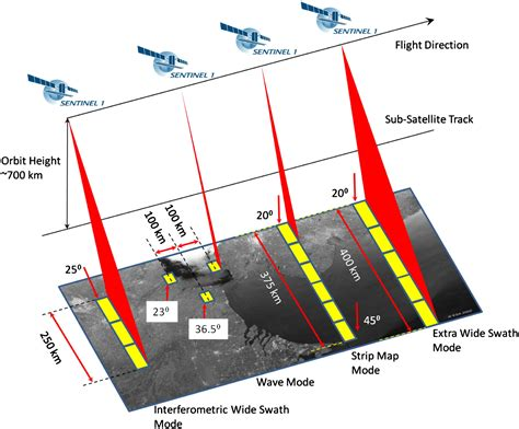 one modes sentinel 1 instrument payload sentinel