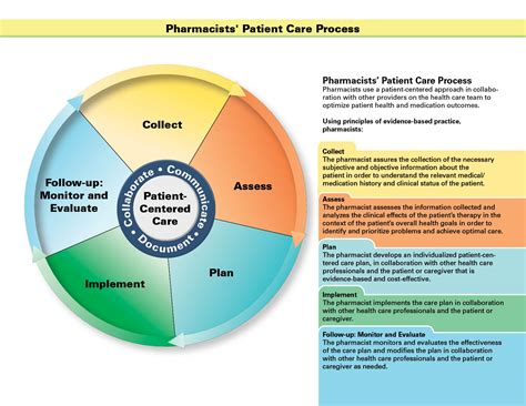 Apha Pharmacy by Pharmacists Patient Care Process American Pharmacists