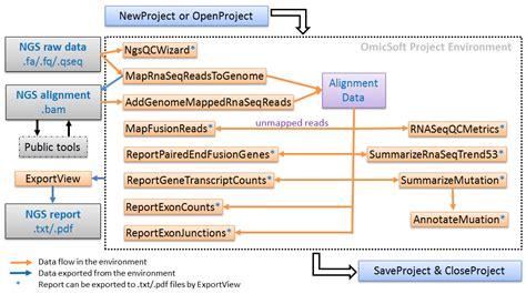 pipeline pattern java exle omicscript pipeline for rna seq data analysis rna seq blog