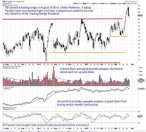 html pattern range martha stokes trading range compression patterns top