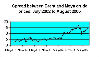 sweet and sour crude | econbrowser
