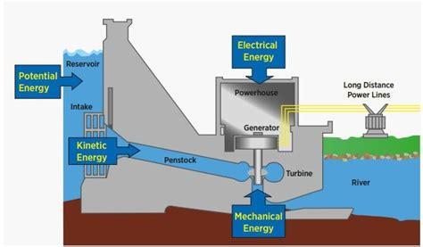 hydroelectric dam diagram hydroelectric dam diagram www imgkid the image kid