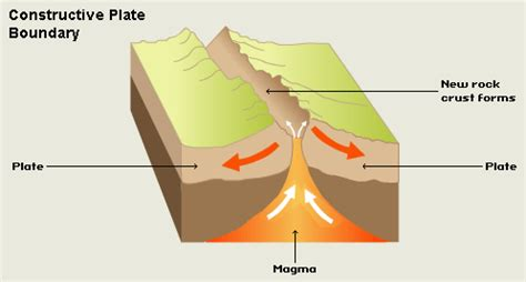 constructive plate margin diagram gcse science physics tectonic plate boundaries higher