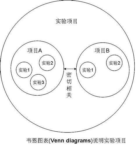 who invented the venn diagram 科学网 韦恩图表 venn diagrams 说明实验项目 陈文峰的博文