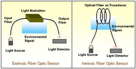 fiber optic sensors second edition optical science and engineering books fiber optic sensor overview fs
