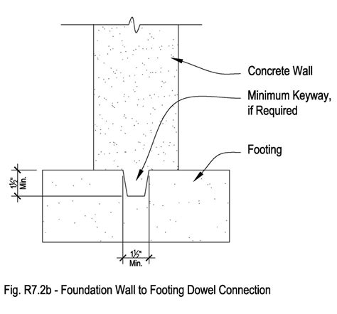 how big is a section confirming the connection detail for a residential footing
