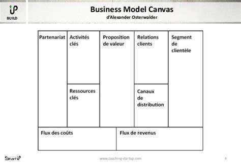 canva wiki business model canvas vs business plan