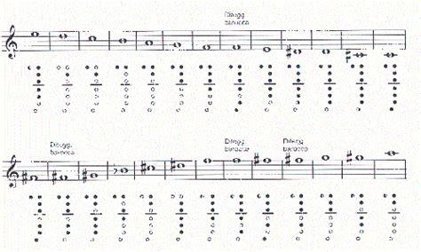 tavola posizioni flauto traverso musica maestri