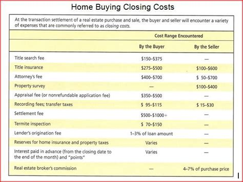 home buying closing costs finance