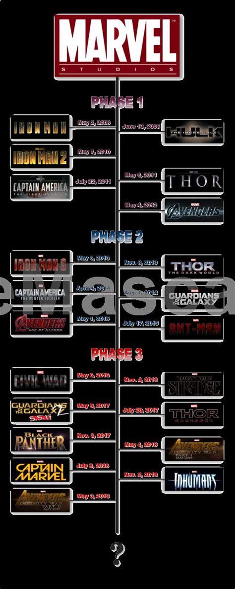 marvel timeline the ultimate marvel universe timeline