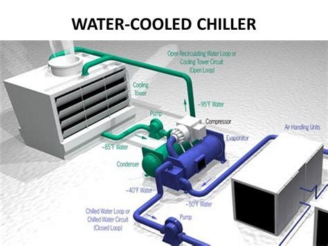 water cooled chiller chiller system ppt