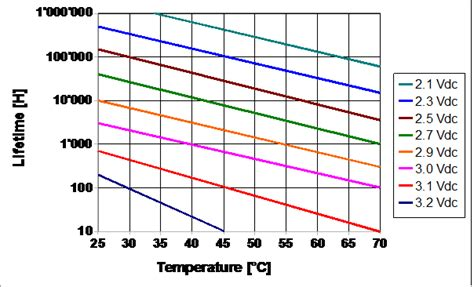 capacitor expectancy calculator lifetime temperature and voltage derating
