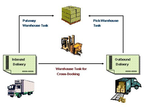 graphical warehouse layout in ewm cross docking cd sap library sap extended warehouse