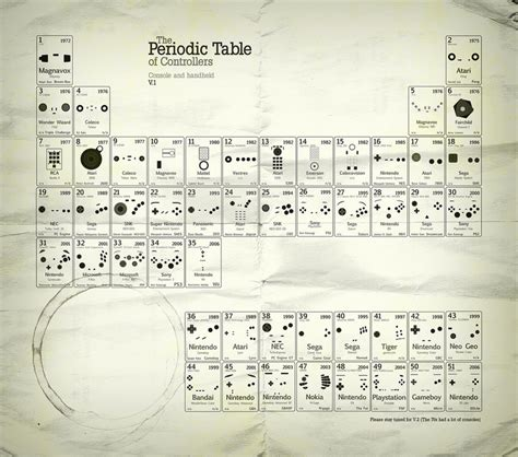 Periodic Table Of Controllers by And Now The Periodic Table Of Controllers Gizmodo