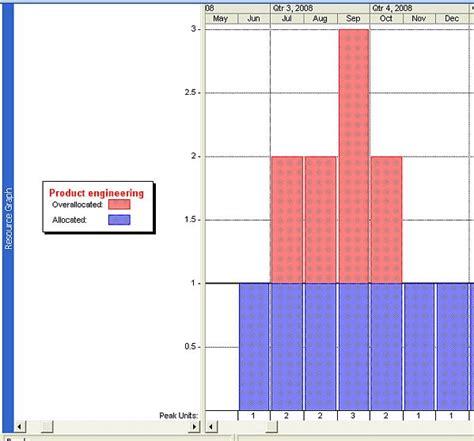 Ask the Teacher: Cumulative Resource Totals in a Histogram