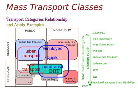 Car Types Definition by Demand Responsive Transport
