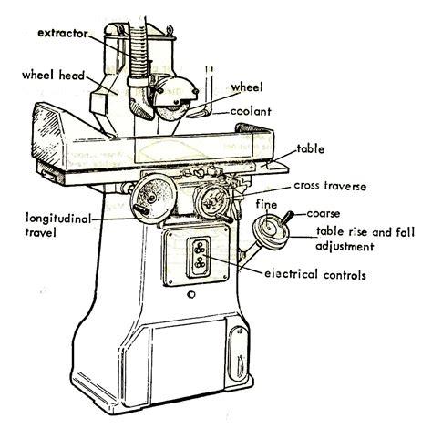 surface grinder diagram images