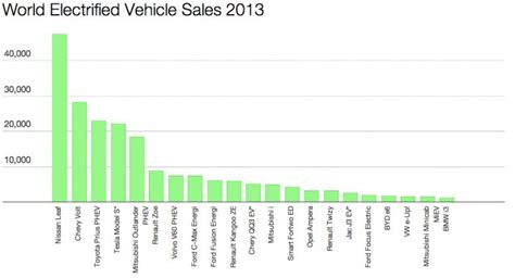 What Countries Does Toyota Operate In Top Electric Cars In 17 European Countries Charts Abb