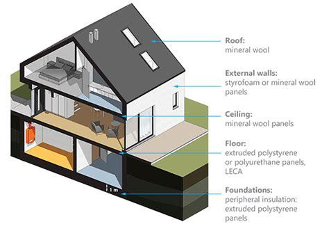 types of house insulation types of house insulation 28 images 4 types of insulation for your house pros cons