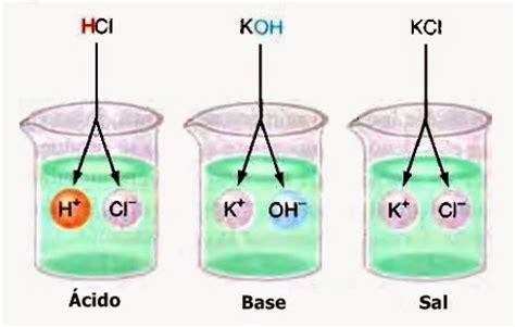 sal quimica 193 cidos bases y sales inorg 225 nicas