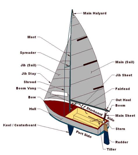 boat sections parts of a boat diagram for kids parts free engine image